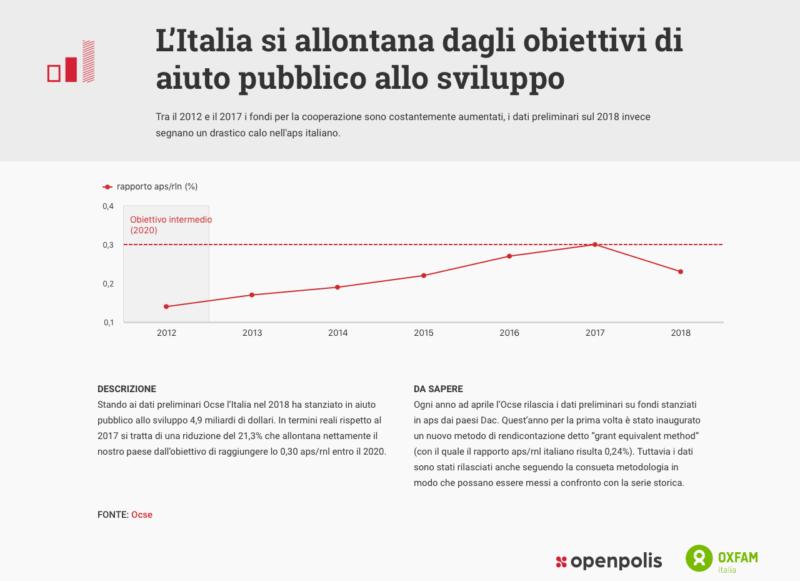 L'Italia si allontana dagli obiettivi di aiuto pubblico allo sviluppo