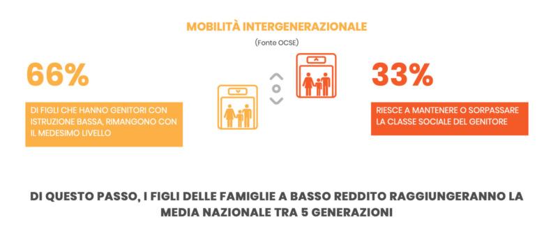 grafico sulla mobilità generazionale